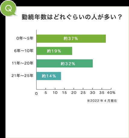 勤続年数はどれぐらいの人が多い?